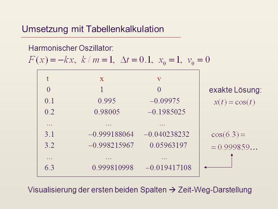 Umsetzung mit Tabellenkalkulation