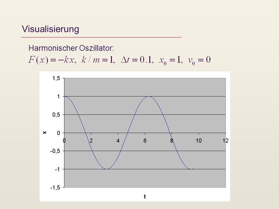 Visualisierung Harmonischer Oszillator:
