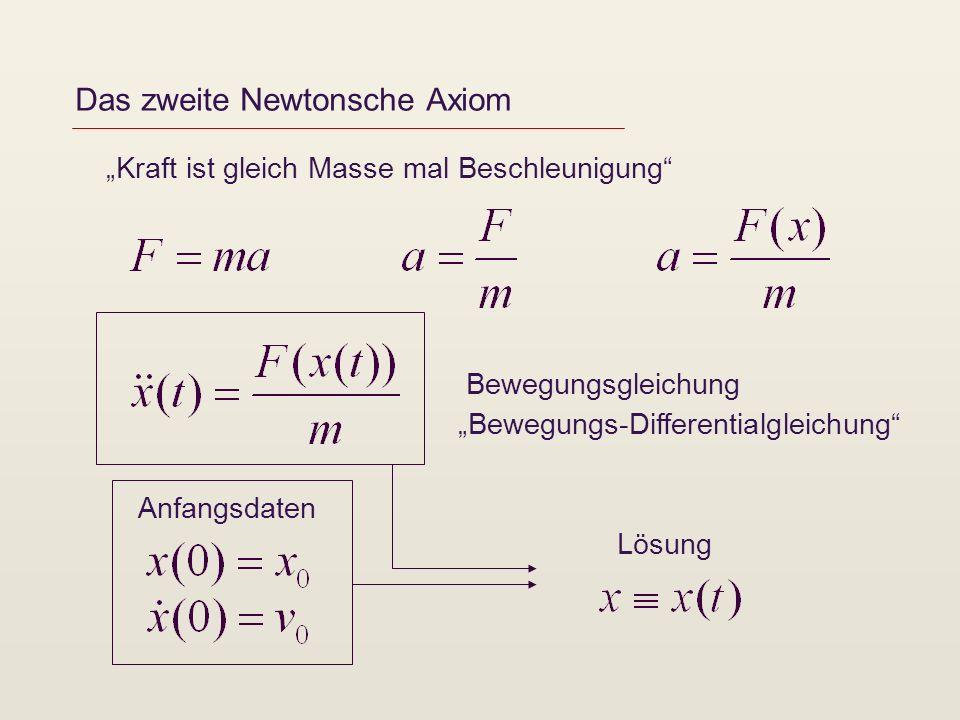 Das zweite Newtonsche Axiom