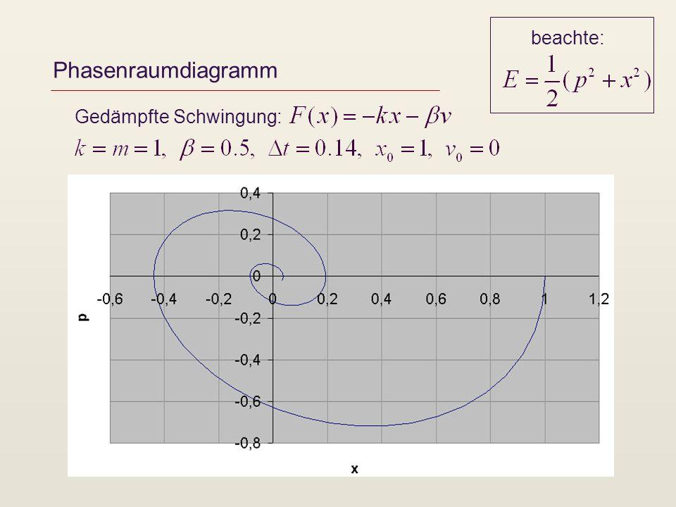 beachte: Phasenraumdiagramm Gedämpfte Schwingung: