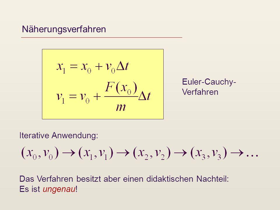 Näherungsverfahren Euler-Cauchy-Verfahren Iterative Anwendung: