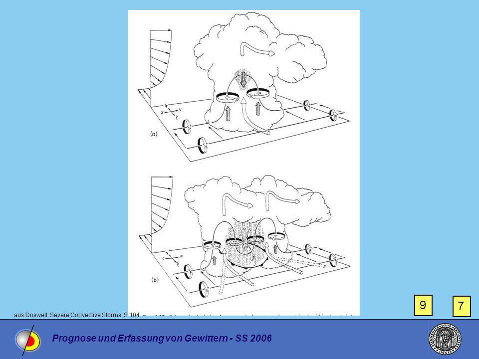 9 7 Prognose und Erfassung von Gewittern - SS 2006