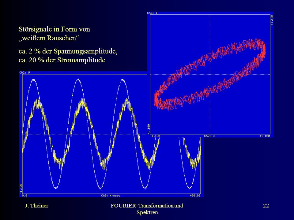 FOURIER-Transformation und Spektren