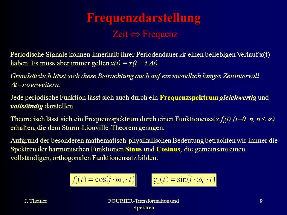 Frequenzdarstellung Zeit  Frequenz