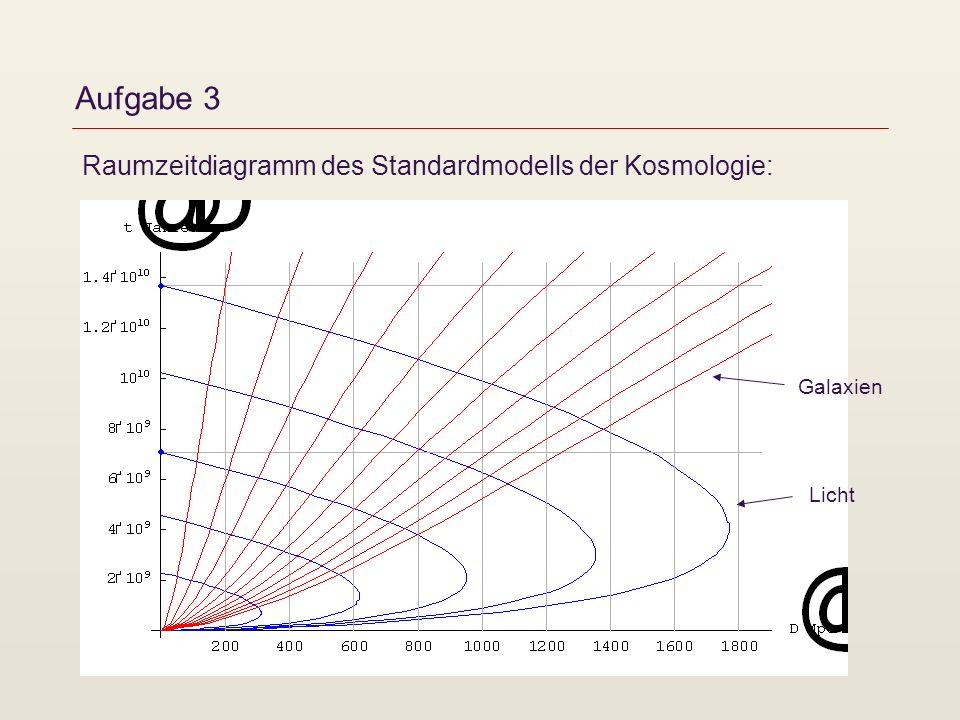 Aufgabe 3 Raumzeitdiagramm des Standardmodells der Kosmologie:
