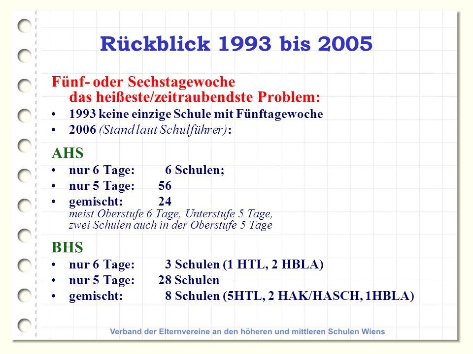 Rückblick 1993 bis 2005 Fünf- oder Sechstagewoche das heißeste/zeitraubendste Problem: 1993 keine einzige Schule mit Fünftagewoche.