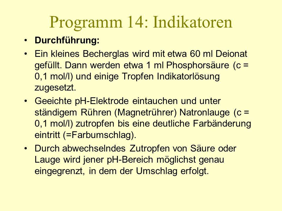 Programm 14: Indikatoren