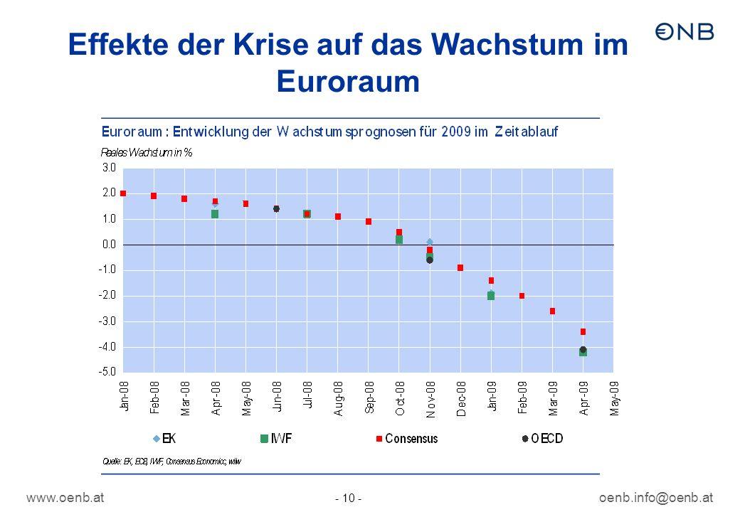 Effekte der Krise auf das Wachstum im Euroraum