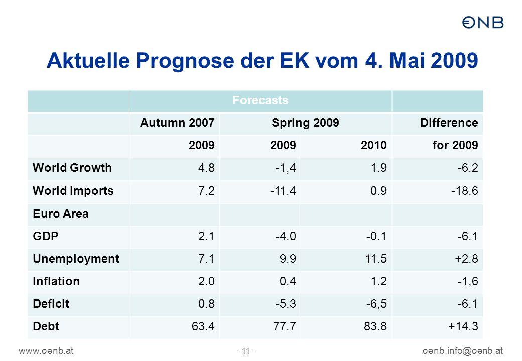 Aktuelle Prognose der EK vom 4. Mai 2009