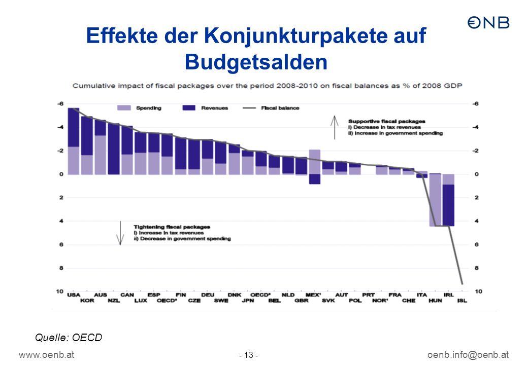 Effekte der Konjunkturpakete auf Budgetsalden