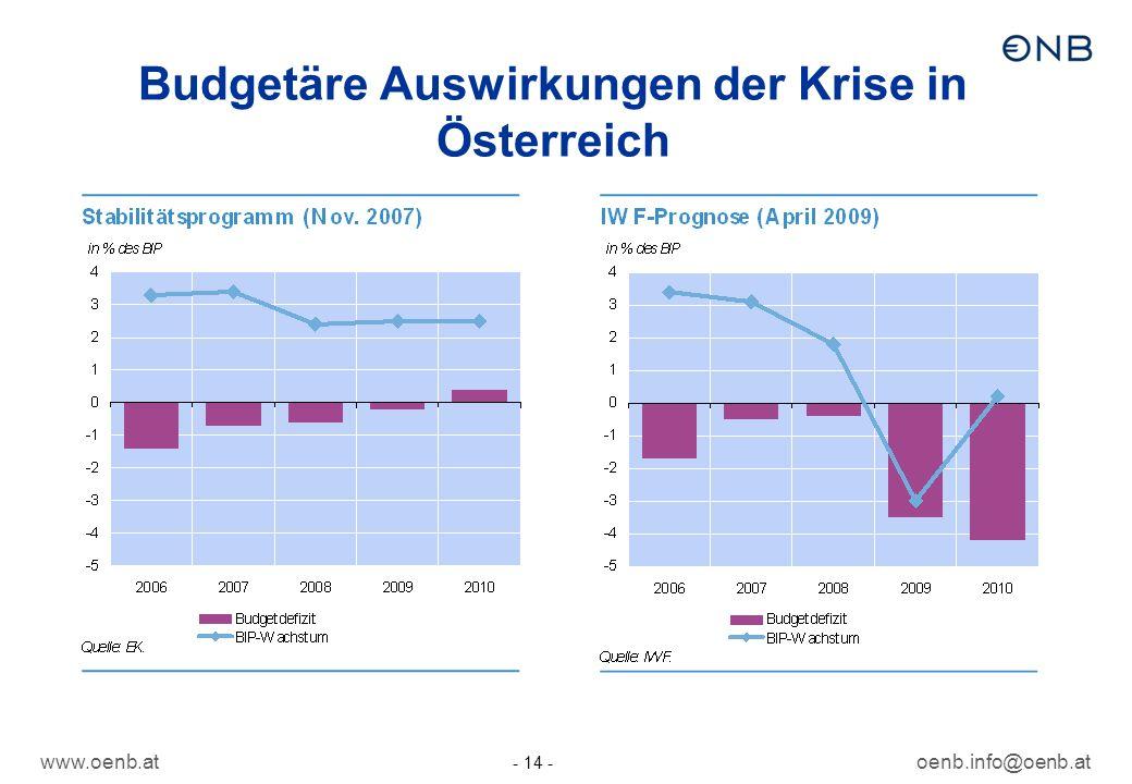 Budgetäre Auswirkungen der Krise in Österreich