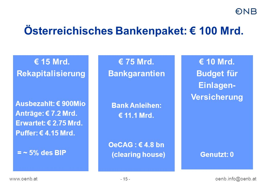Österreichisches Bankenpaket: € 100 Mrd.