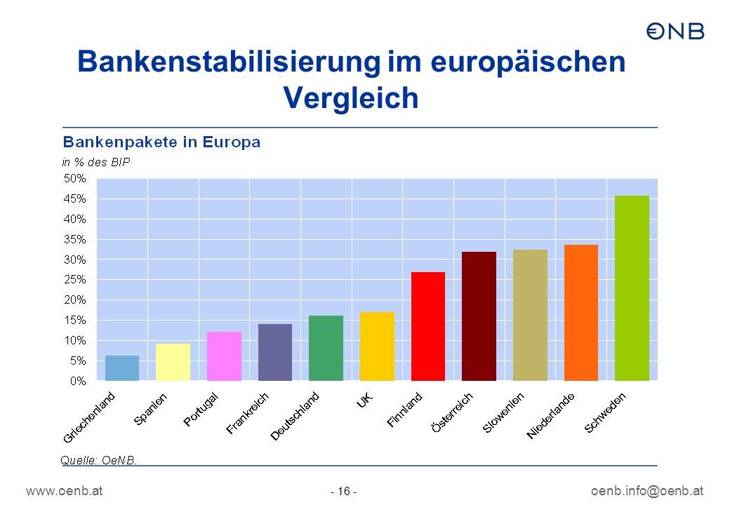 Bankenstabilisierung im europäischen Vergleich