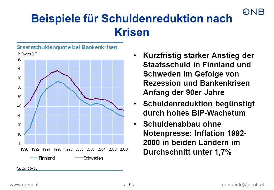 Beispiele für Schuldenreduktion nach Krisen