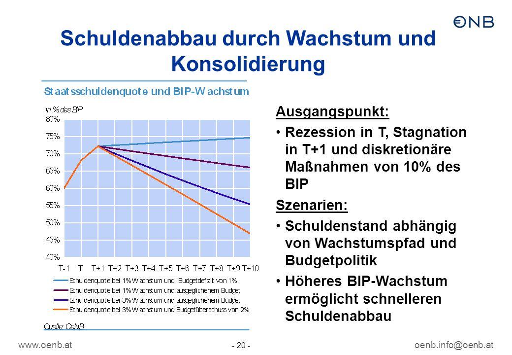 Schuldenabbau durch Wachstum und Konsolidierung