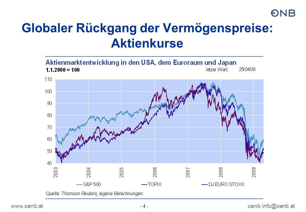 Globaler Rückgang der Vermögenspreise: Aktienkurse