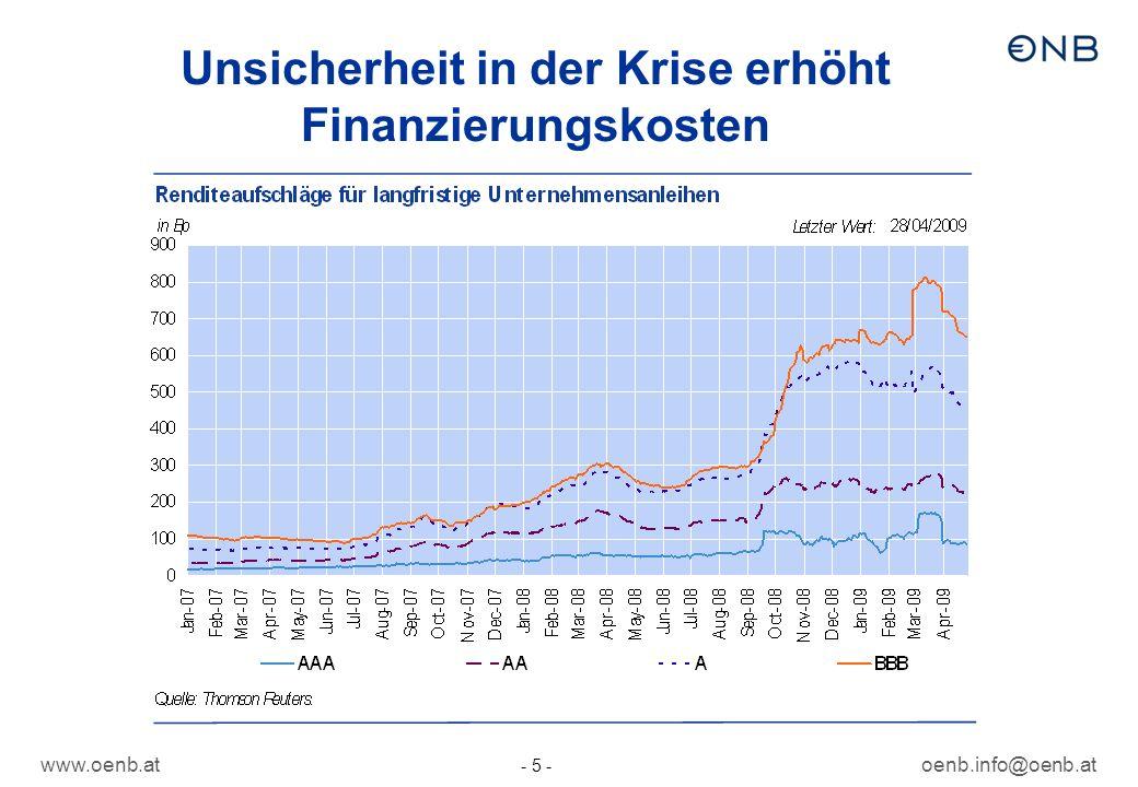 Unsicherheit in der Krise erhöht Finanzierungskosten