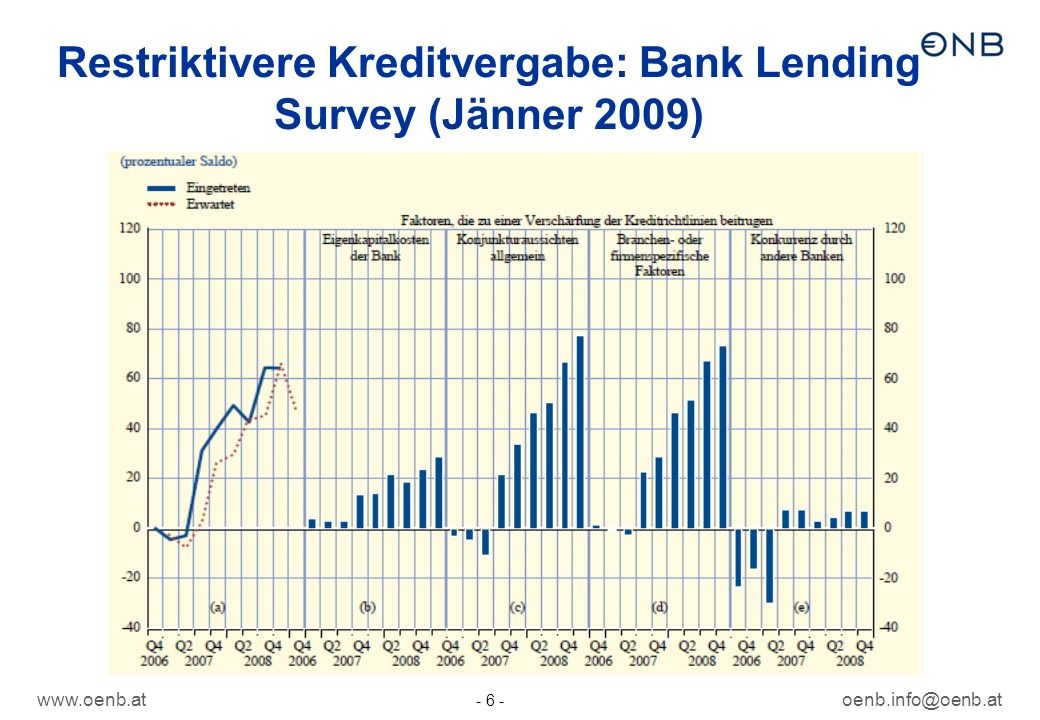 Restriktivere Kreditvergabe: Bank Lending Survey (Jänner 2009)