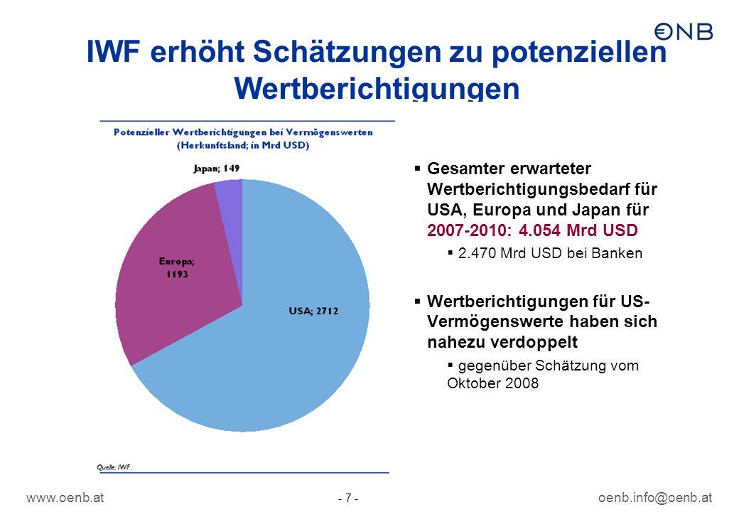 IWF erhöht Schätzungen zu potenziellen Wertberichtigungen