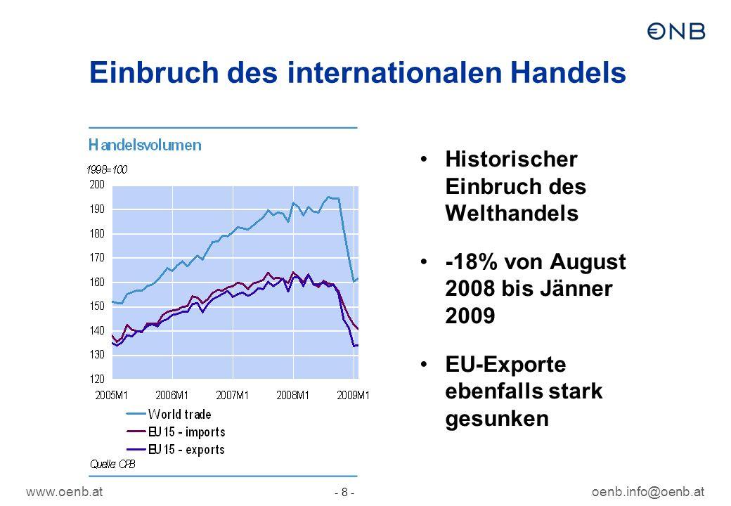 Einbruch des internationalen Handels