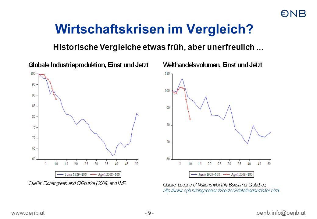 Wirtschaftskrisen im Vergleich