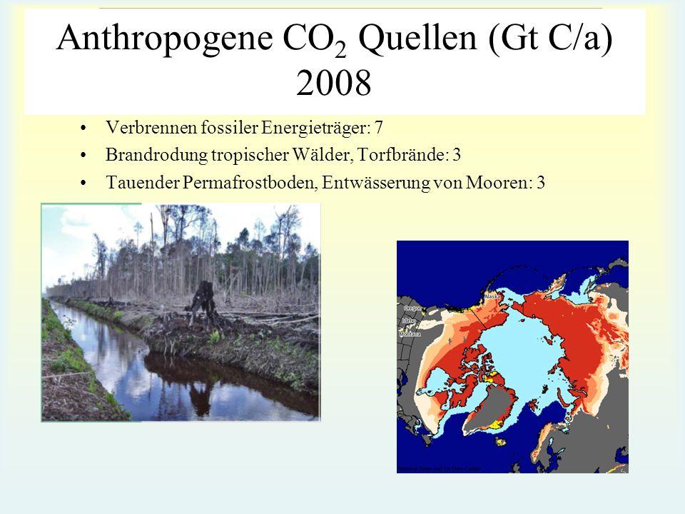 Anthropogene CO2 Quellen (Gt C/a) 2008