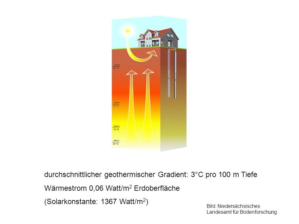durchschnittlicher geothermischer Gradient: 3°C pro 100 m Tiefe