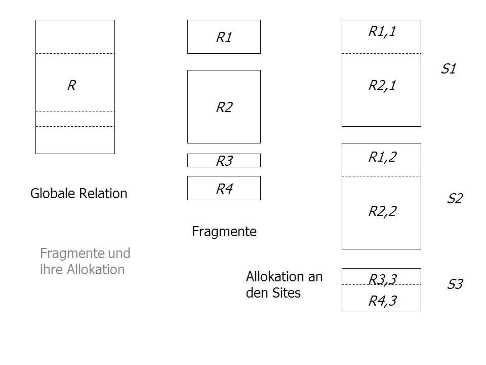 R1 R1,1. S1. R2. R. R2,1. R1,2. R3. R4. Globale Relation. S2. R2,2. Fragmente. Fragmente und ihre Allokation.