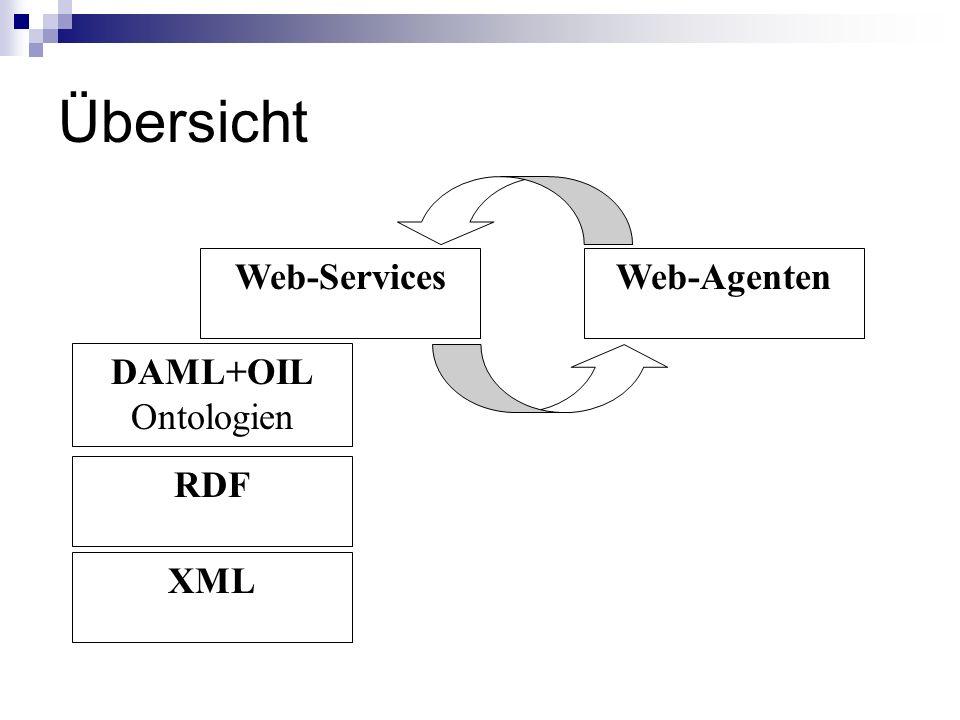 Übersicht Web-Services Web-Agenten DAML+OIL Ontologien RDF XML