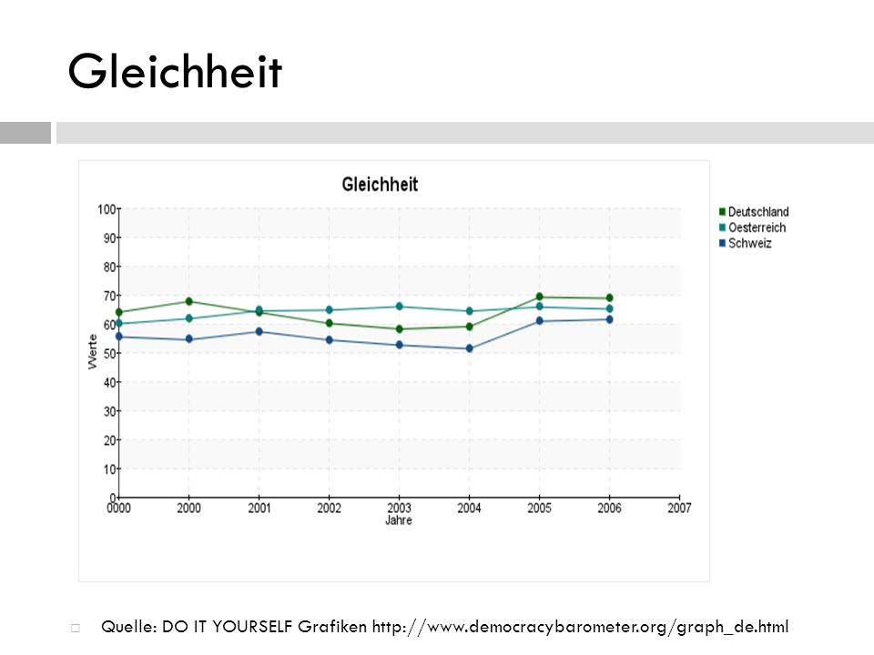 Gleichheit Quelle: DO IT YOURSELF Grafiken http://www.democracybarometer.org/graph_de.html