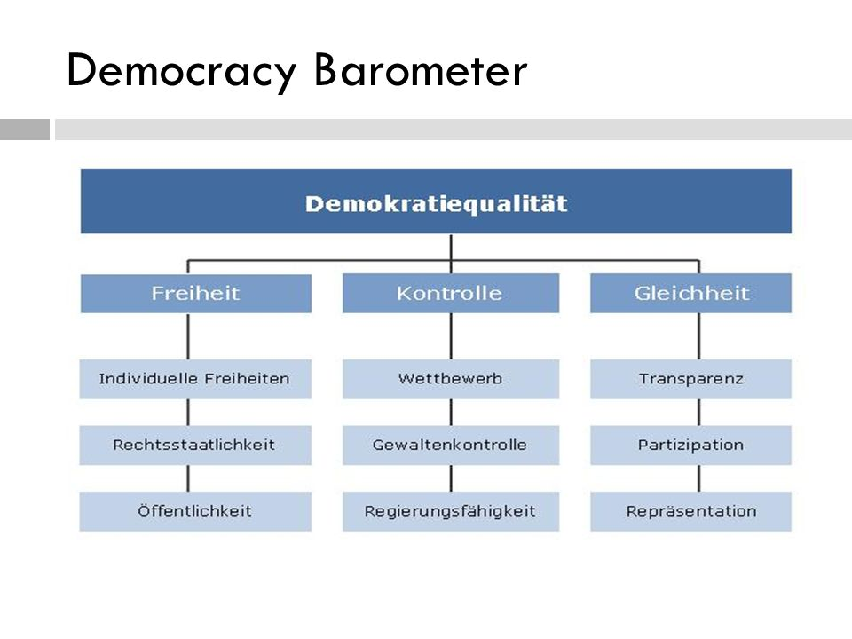 Democracy Barometer