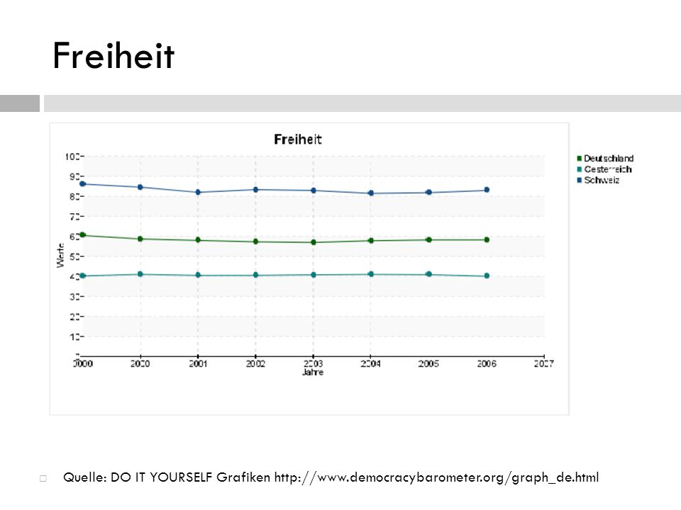 Freiheit Quelle: DO IT YOURSELF Grafiken http://www.democracybarometer.org/graph_de.html