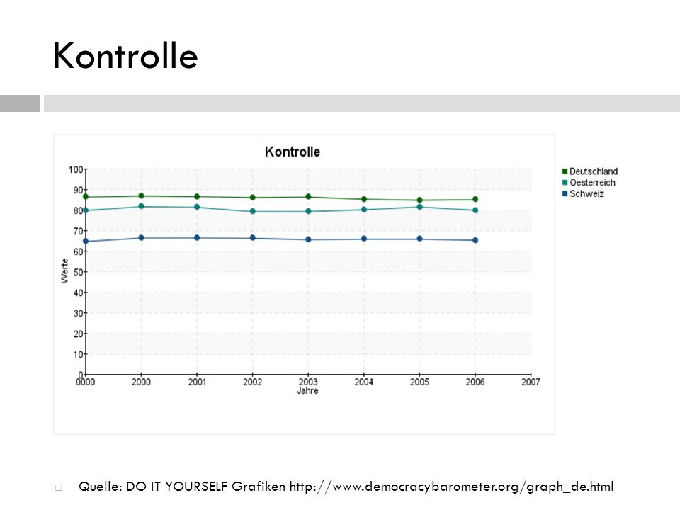 Kontrolle Quelle: DO IT YOURSELF Grafiken http://www.democracybarometer.org/graph_de.html