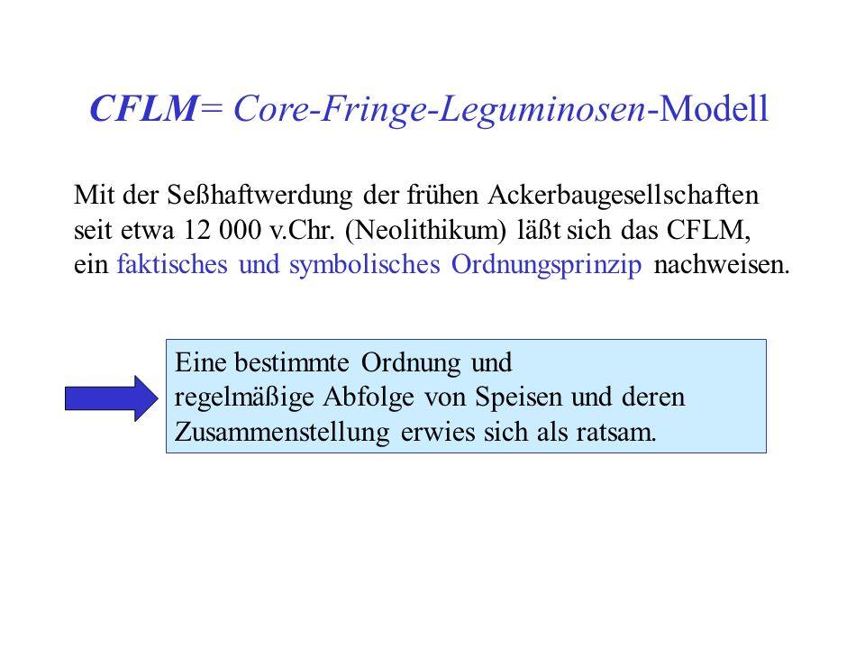 CFLM= Core-Fringe-Leguminosen-Modell