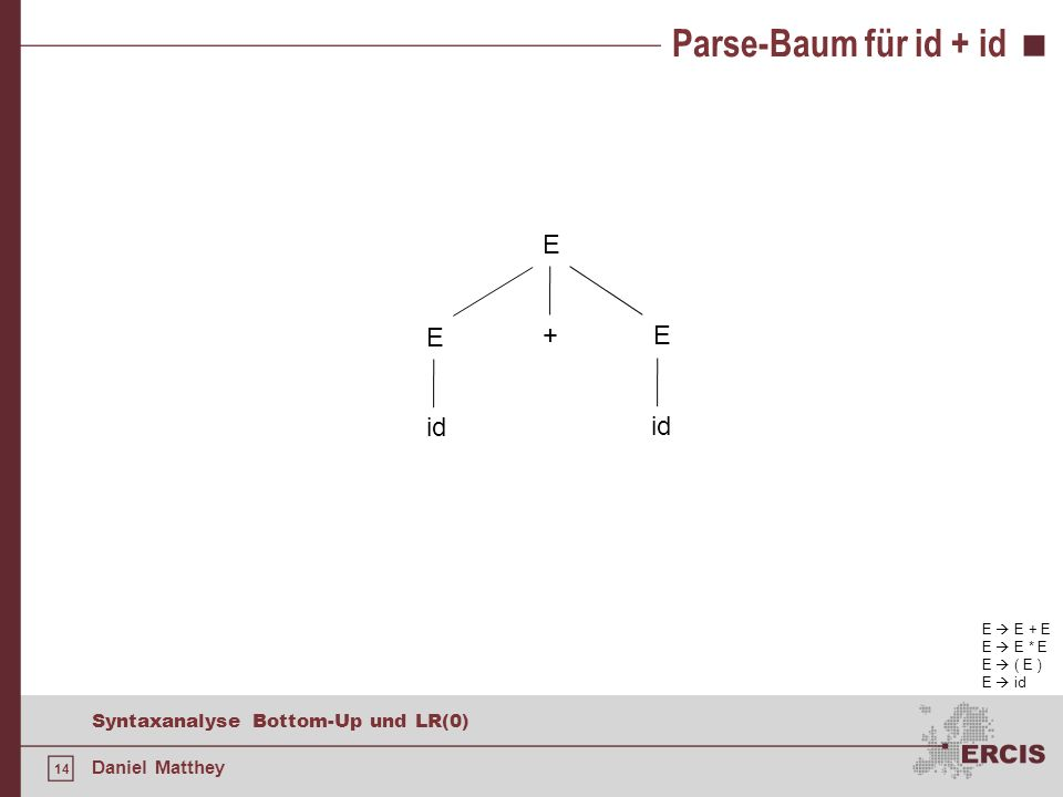 Parse-Baum für id + id E E + E id id E  E + E E  E * E E  ( E )