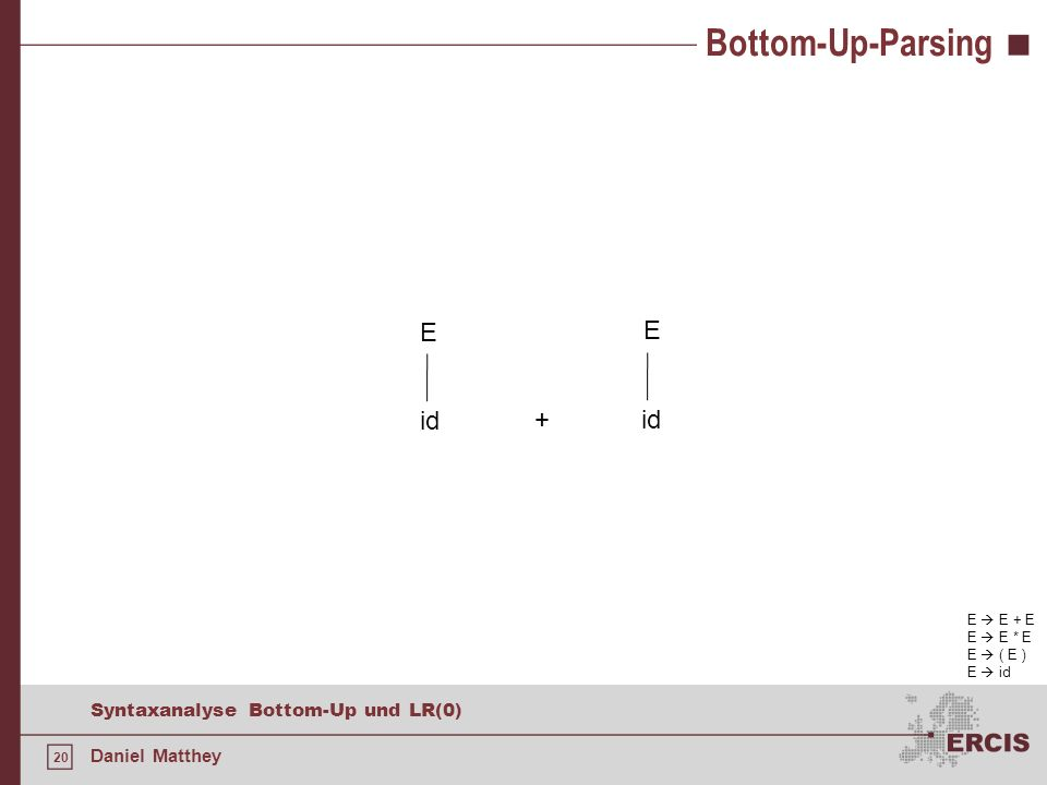 Bottom-Up-Parsing E E id + id E  E + E E  E * E E  ( E ) E  id
