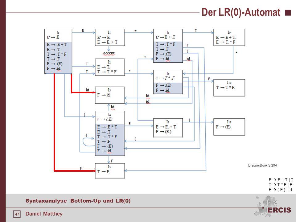 Der LR(0)-Automat E  E + T | T T  T * F | F F  ( E ) | id