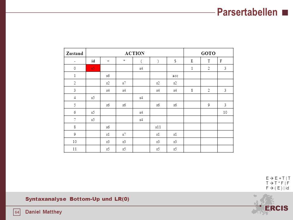 Parsertabellen Zustand ACTION GOTO - id + * ( ) $ E T F s5 s4 1 2 3 s6