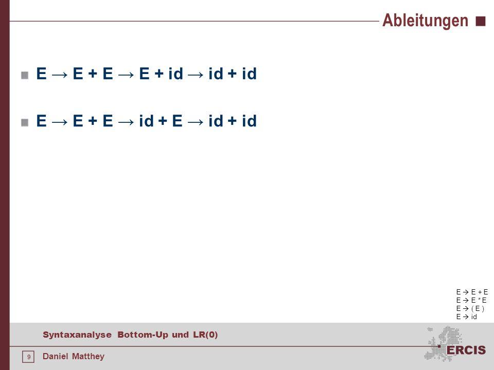 Ableitungen E → E + E → E + id → id + id E → E + E → id + E → id + id
