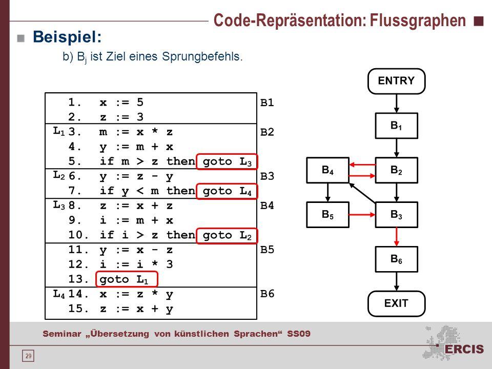 Code-Repräsentation: Blockoptimierung mit DAG