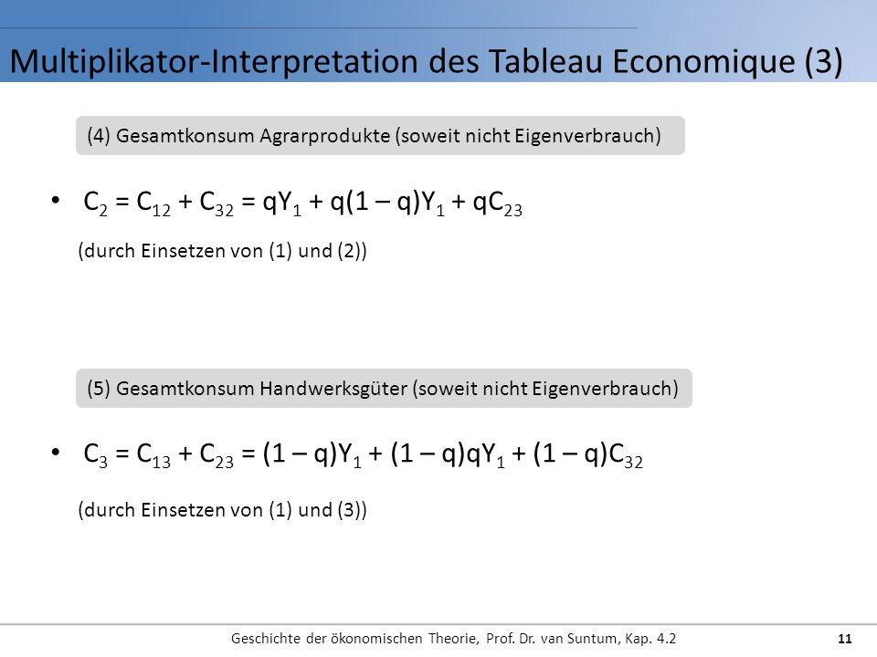 Multiplikator-Interpretation des Tableau Economique (3)