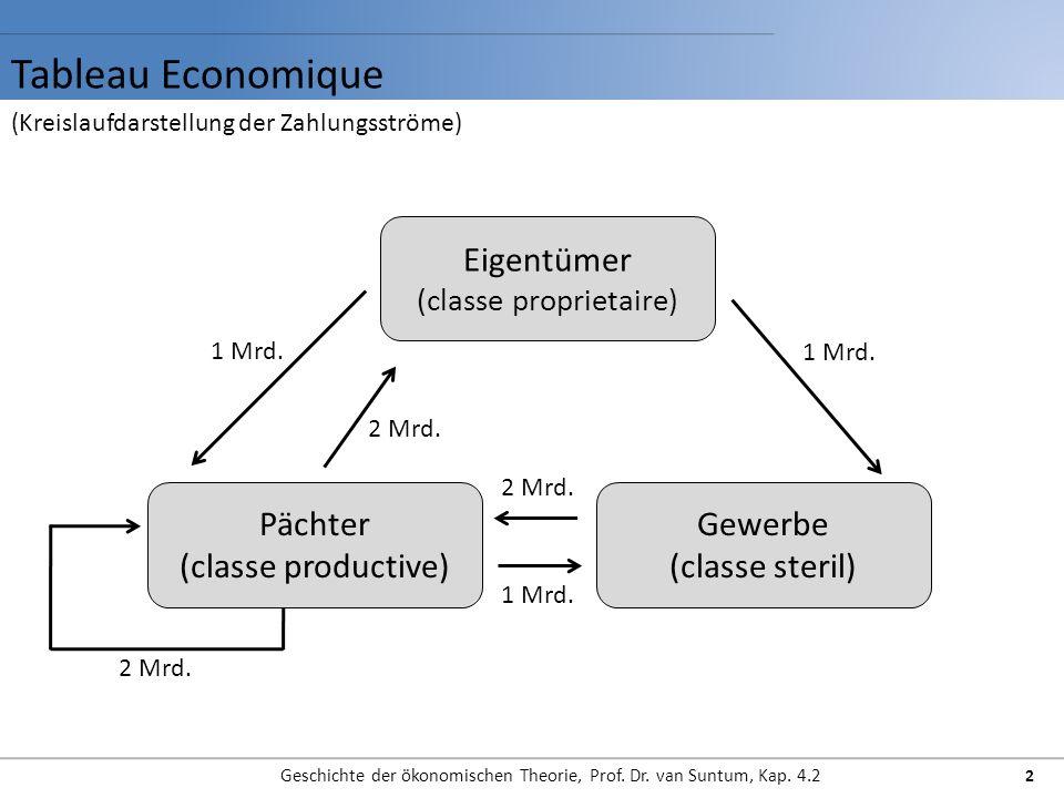 Tableau Economique Eigentümer Pächter (classe productive) Gewerbe