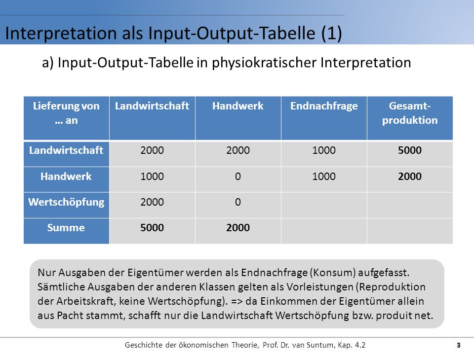 Interpretation als Input-Output-Tabelle (1)