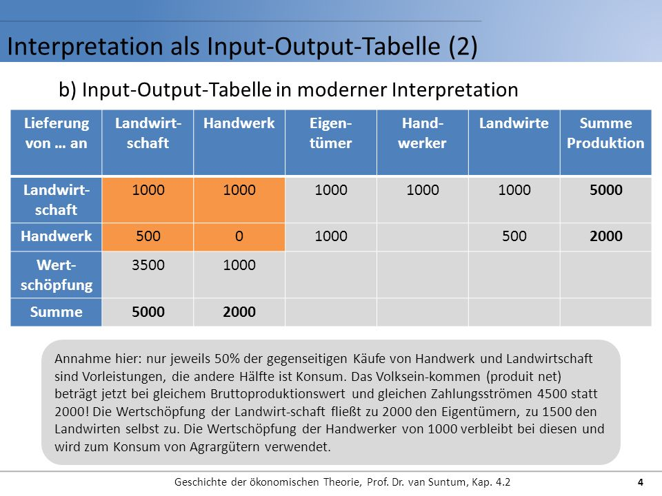 Interpretation als Input-Output-Tabelle (2)