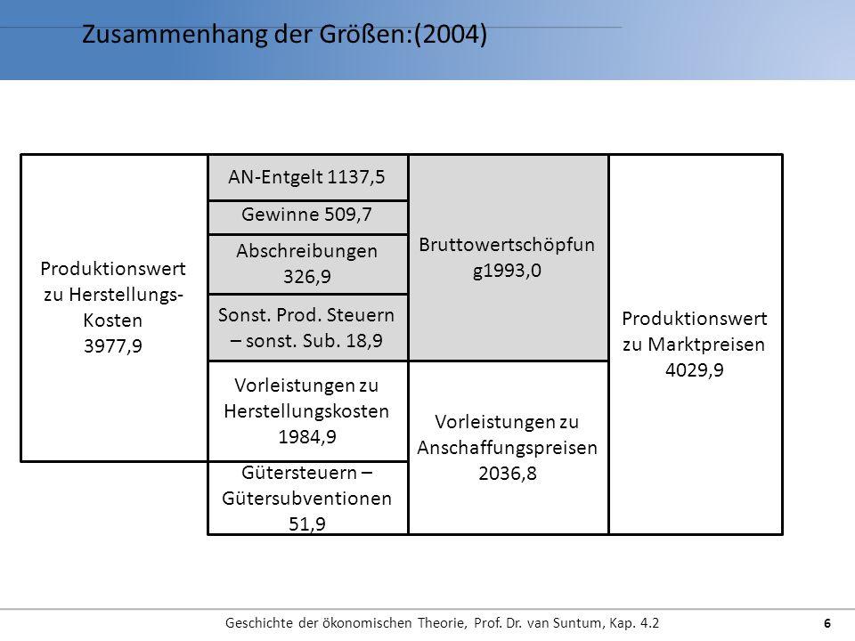 Zusammenhang der Größen:(2004)
