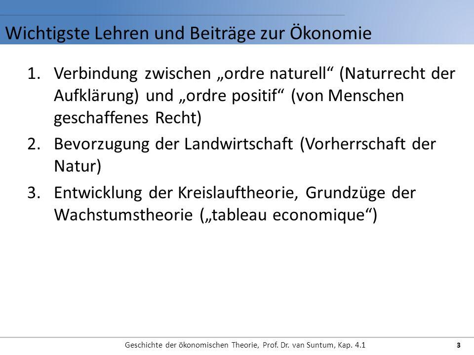 Wichtigste Lehren und Beiträge zur Ökonomie
