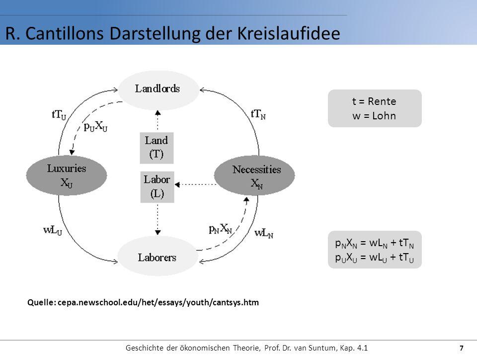 R. Cantillons Darstellung der Kreislaufidee