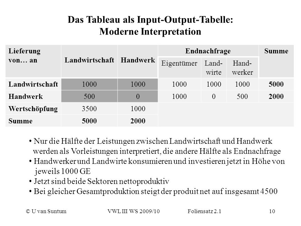 Das Tableau als Input-Output-Tabelle: Moderne Interpretation