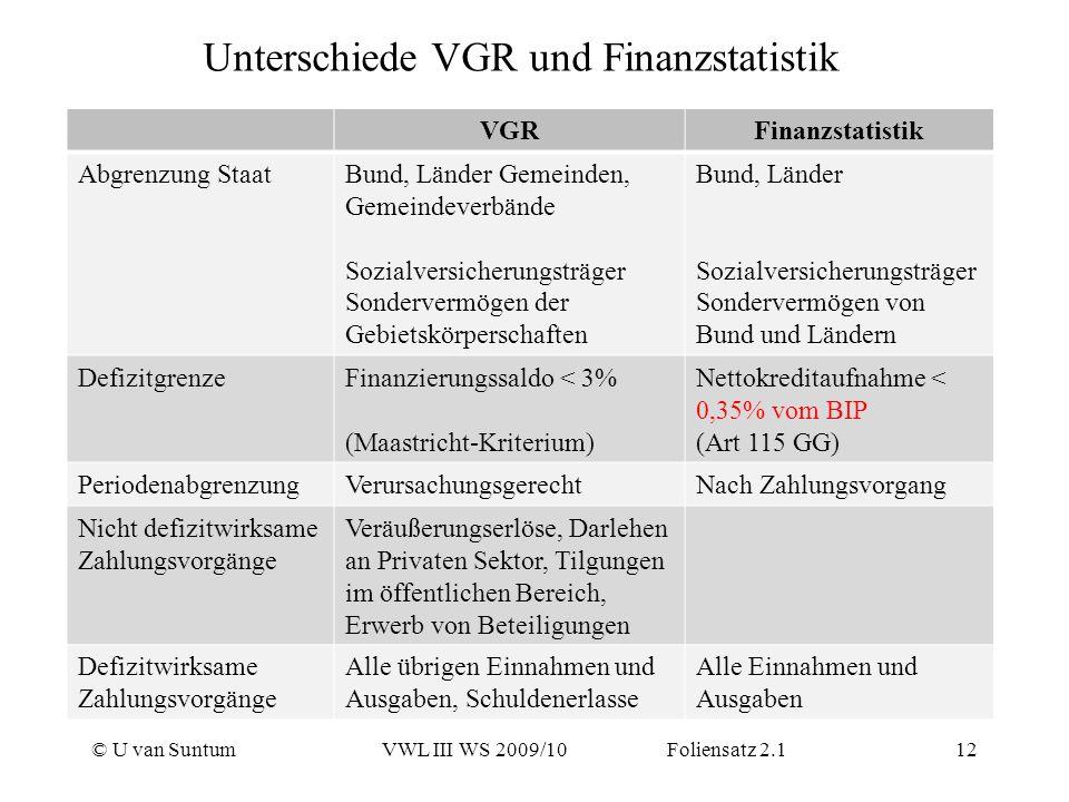 Unterschiede VGR und Finanzstatistik