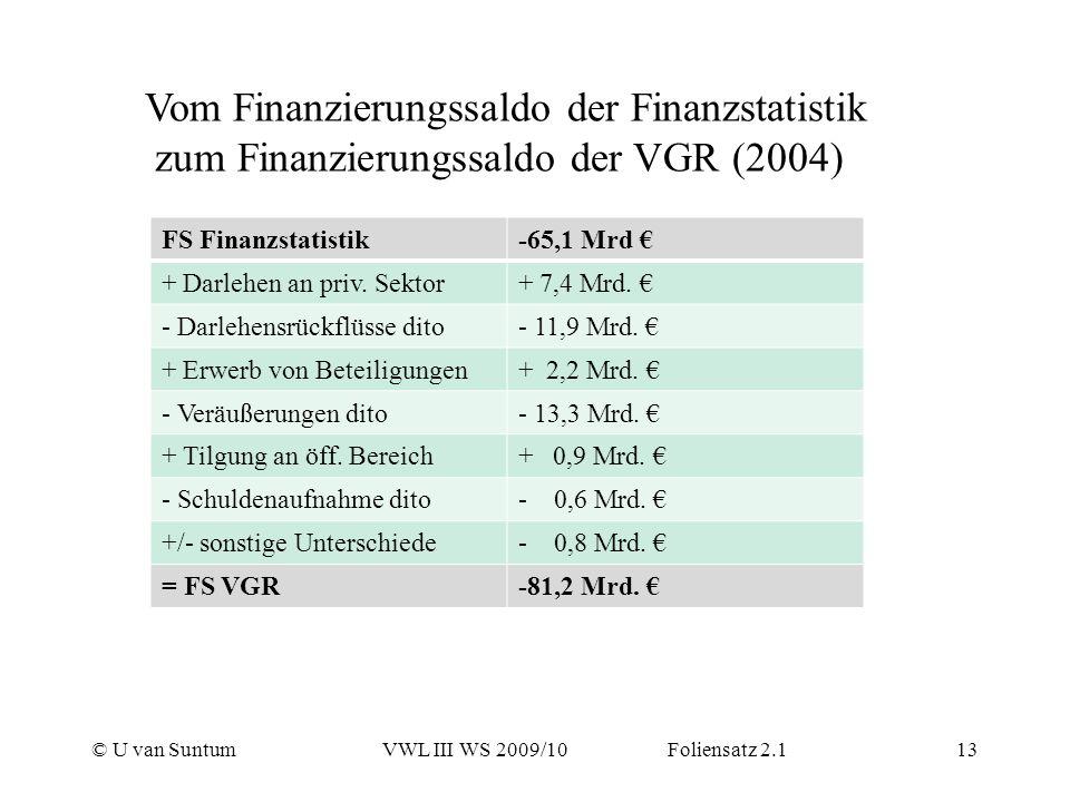 Vom Finanzierungssaldo der Finanzstatistik